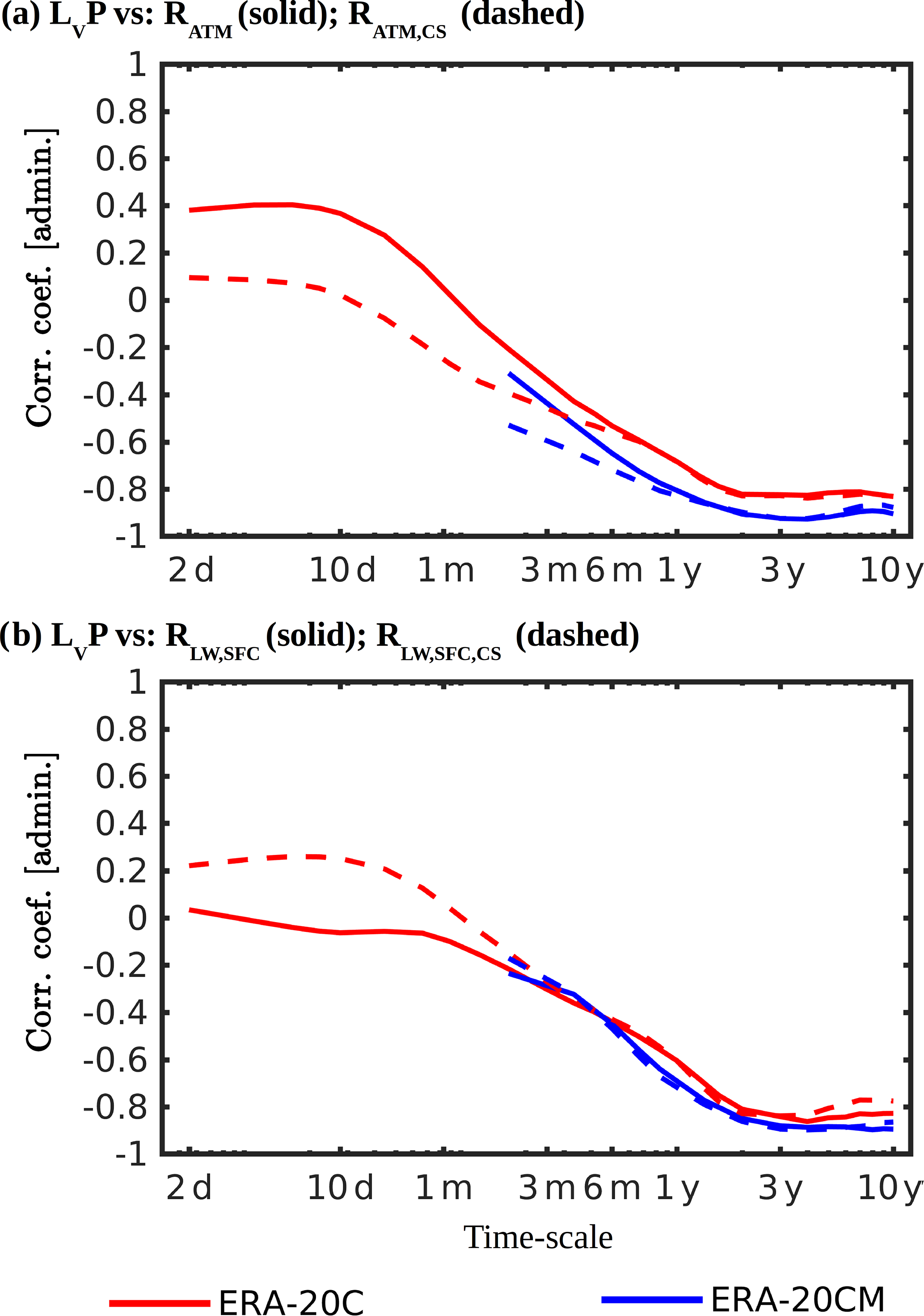 ESD - The multi-scale structure of atmospheric energetic