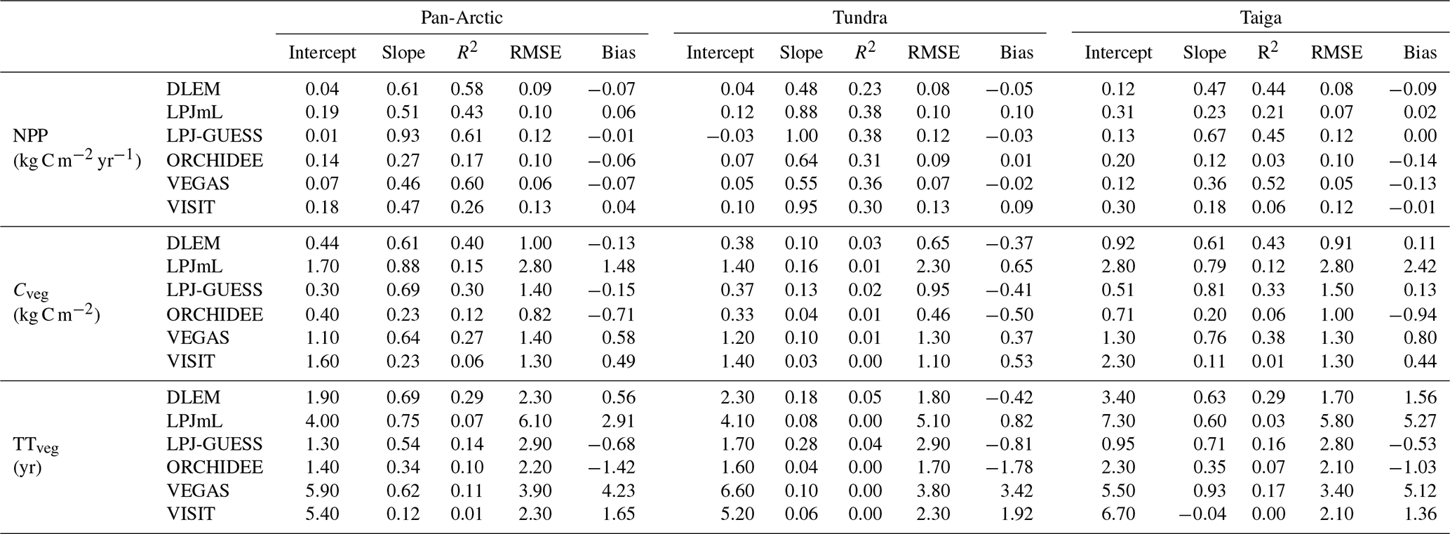 ESD - Evaluation of terrestrial pan-Arctic carbon cycling using a