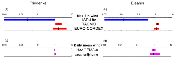 GMD - Relations - weather@home 2: validation of an improved