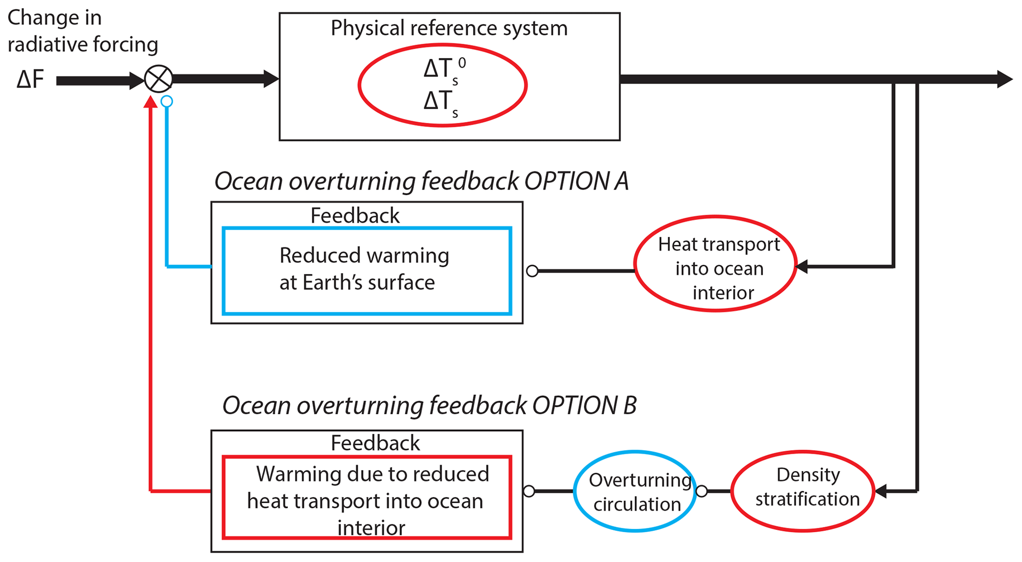 ESD - ESD Reviews: Climate feedbacks in the Earth system and