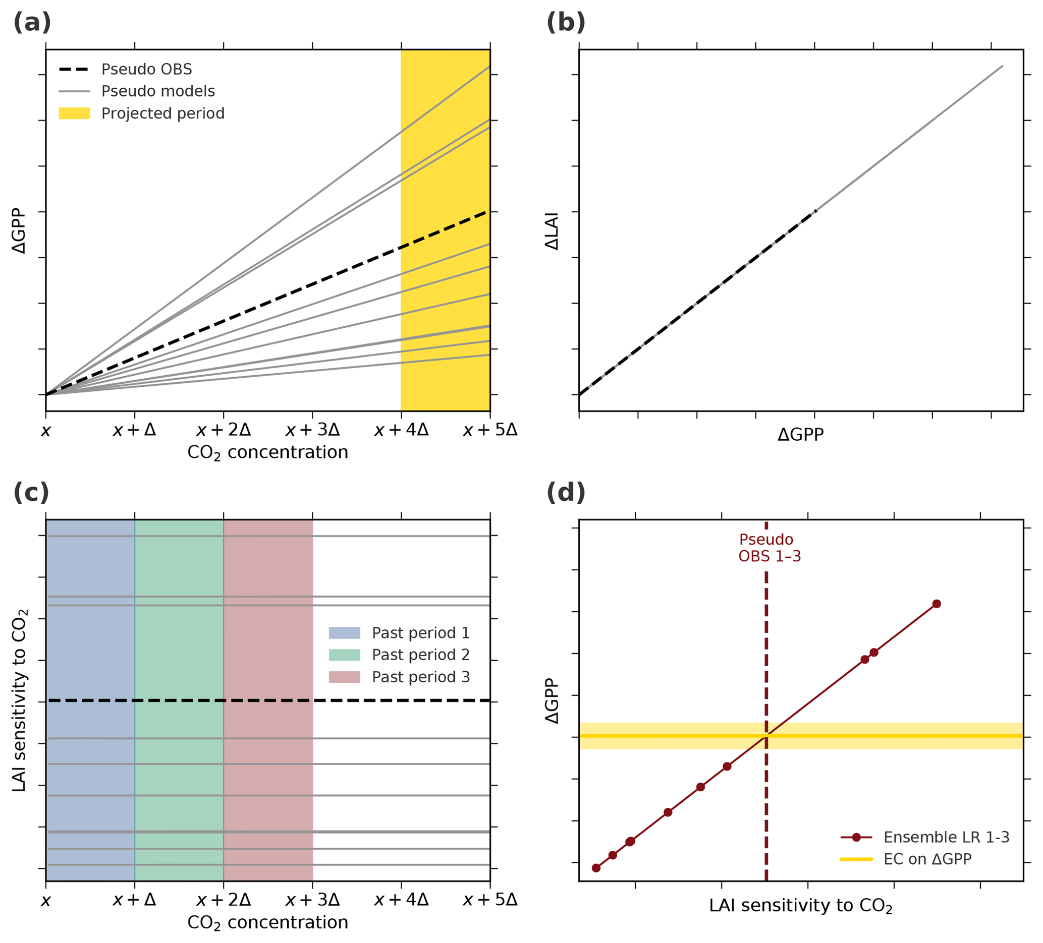 ESD - Investigating the applicability of emergent constraints