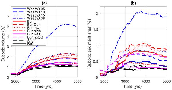 ESD - Ocean phosphorus inventory: large uncertainties in
