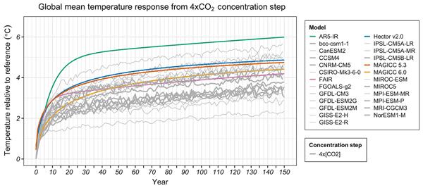 Esd Evaluating Climate Emulation Fundamental Impulse