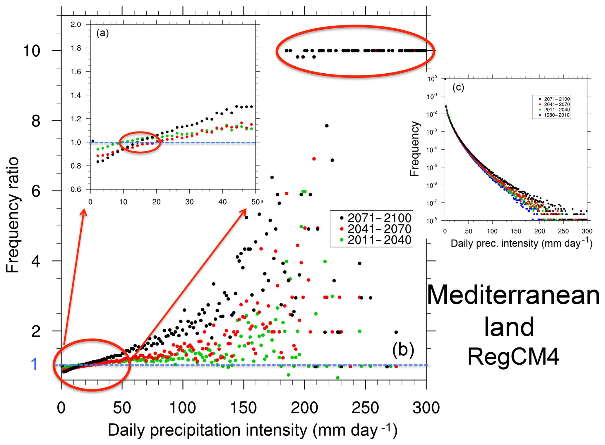 ESD - The response of precipitation characteristics to global