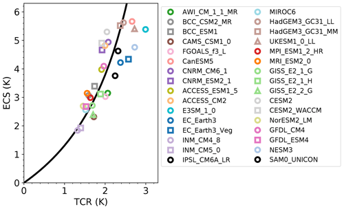 ESD - Emergent constraints on transient climate response (TCR) and ...