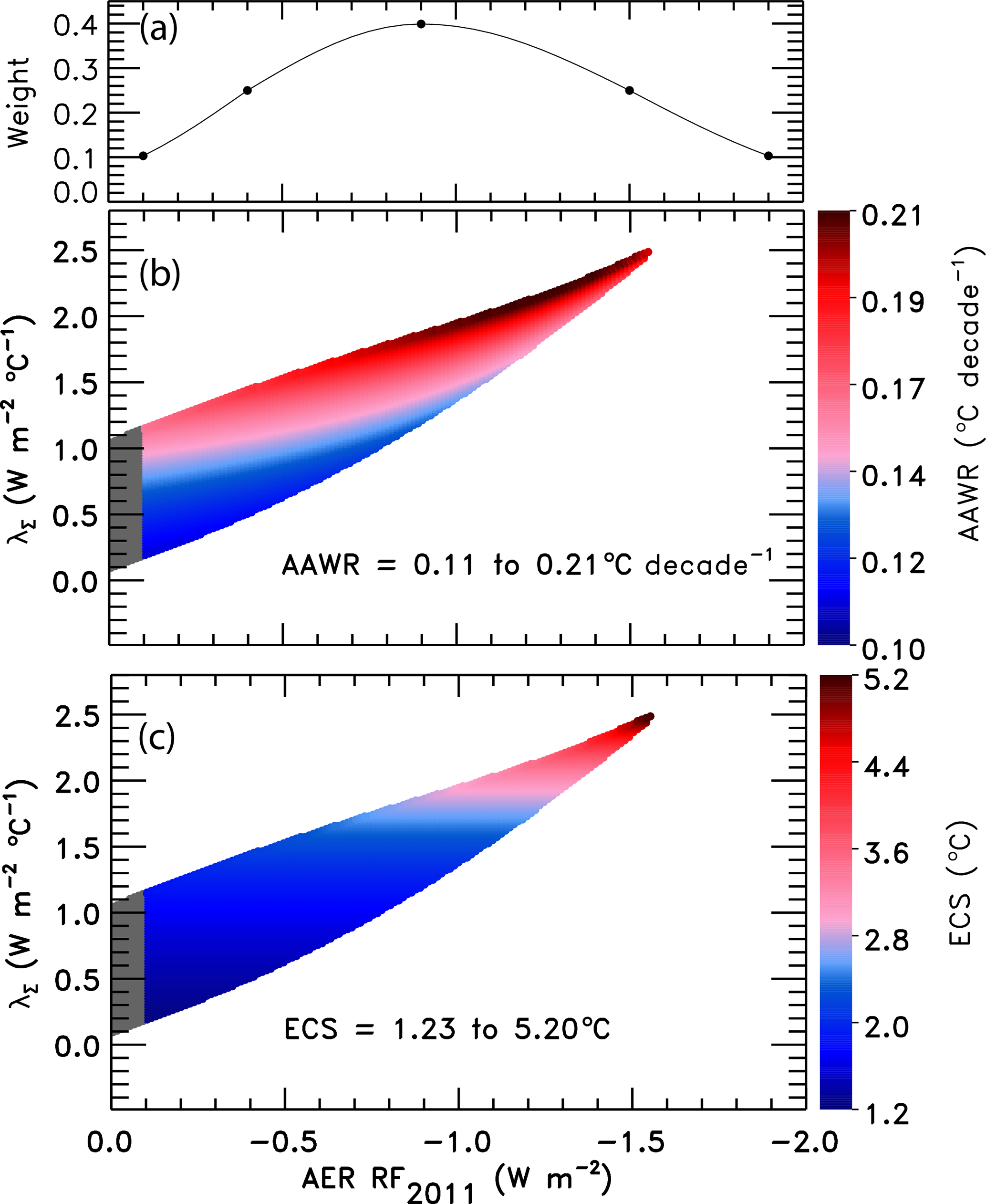 ESD   Comparison of CMIP21 historical climate simulations and ...