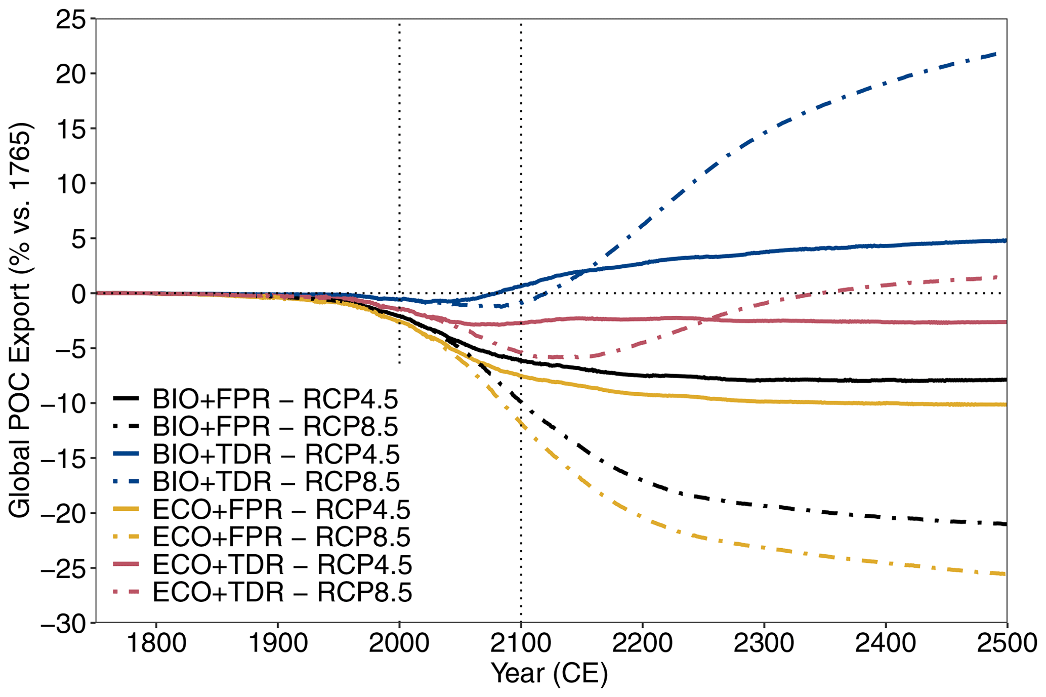 Graph showing ecoGEnIE simulation results for global POC export flux under different configurations and forcing scenarios. Results for RCP4.5 and RCP8.5 are shown for each of the configurations (BIO+FPR, BIO+TDR, ECO+FPR, ECO+TDR), and the baseline POC export and the 21st century are marked by the horizontal and vertical dotted lines respectively. Under default BIO+FPR settings global POC export falls by ~7% by 2500 under RCP4.5 (~20% under RCP8.5); BIO+TDR instead leads to ~5% increase in POC export by 2500 under RCP4.5 (~22% under RCP8.5); ECO+FPR leads to ~9% less export by 2500 under RCP4.5 (~25% under RCP8.5); and ECO+TDR leads to ~3% less POC export by 2500 under RCP4.5 (and ~2% more under RCP8.5).