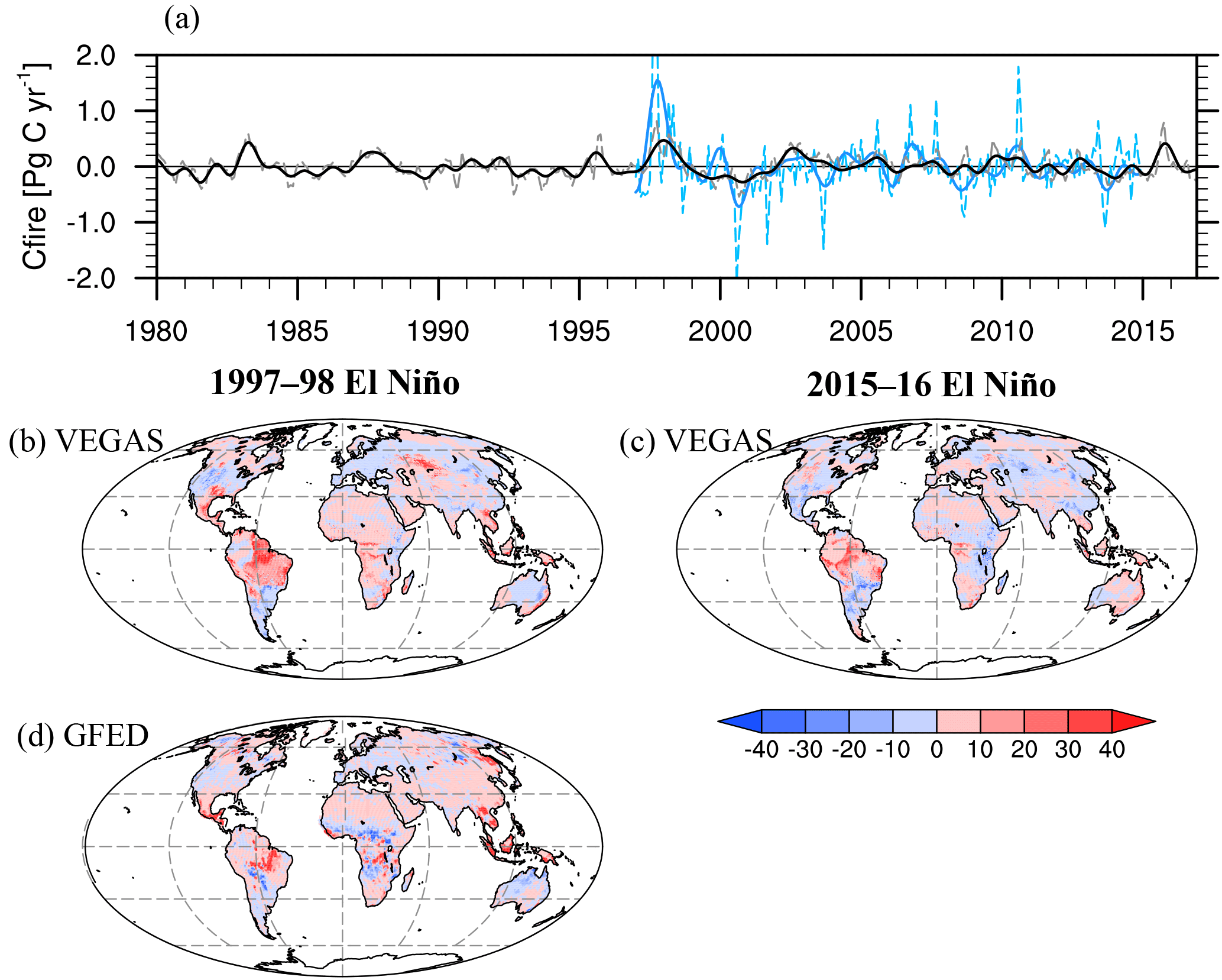 071f55c86 ESD - Contrasting terrestrial carbon cycle responses to the 1997/98 ...