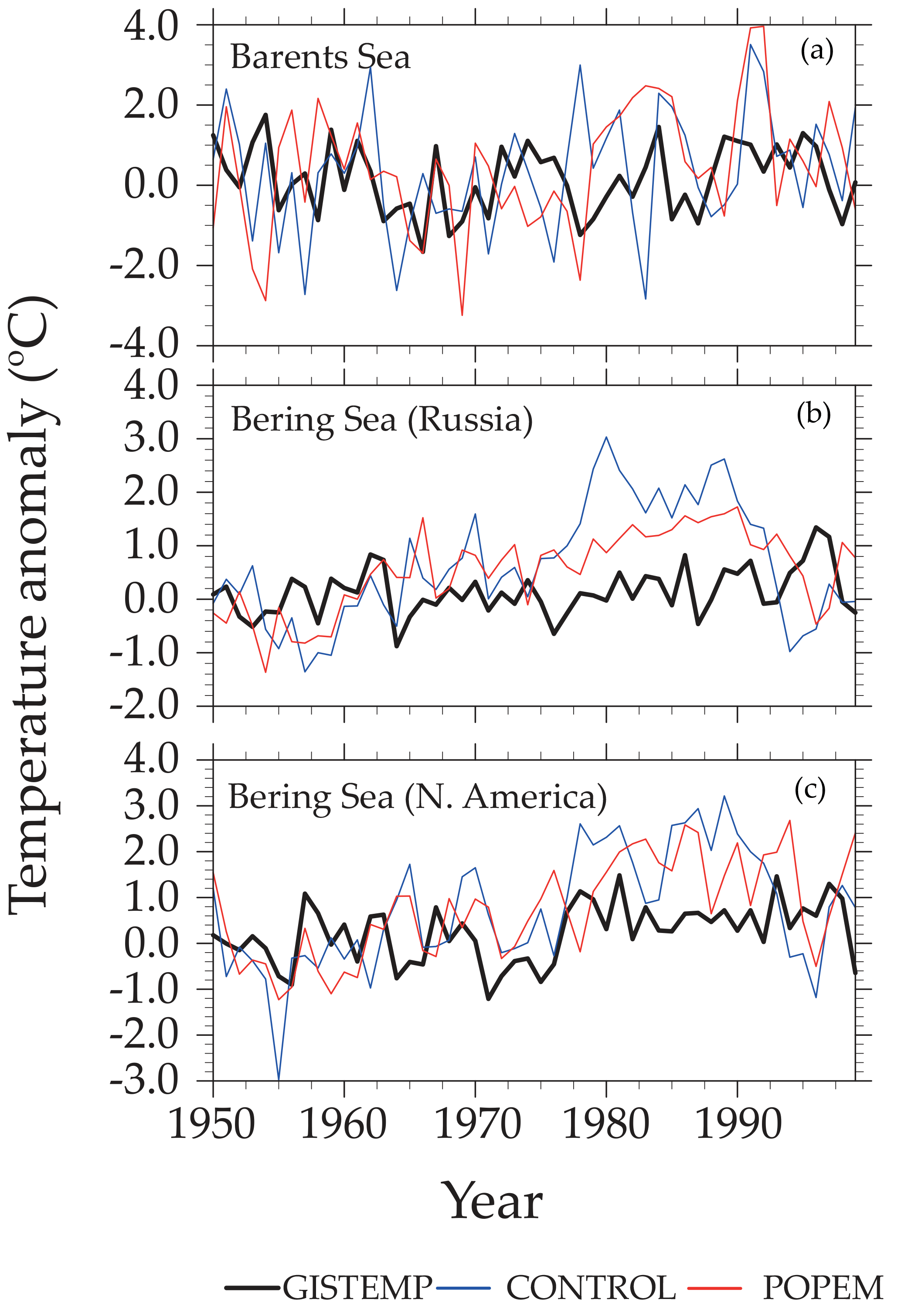 ESD - Improving the representation of anthropogenic CO2 emissions in
