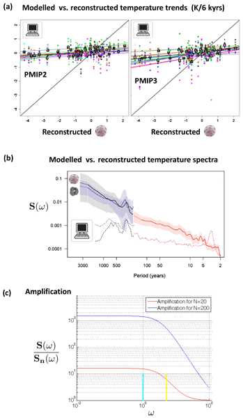 esd relations young people\u0027s burden requirement of negative co2 esd ideas the stochastic climate model shows that underestimated holocene trends and variability represent two sides of the same coin
