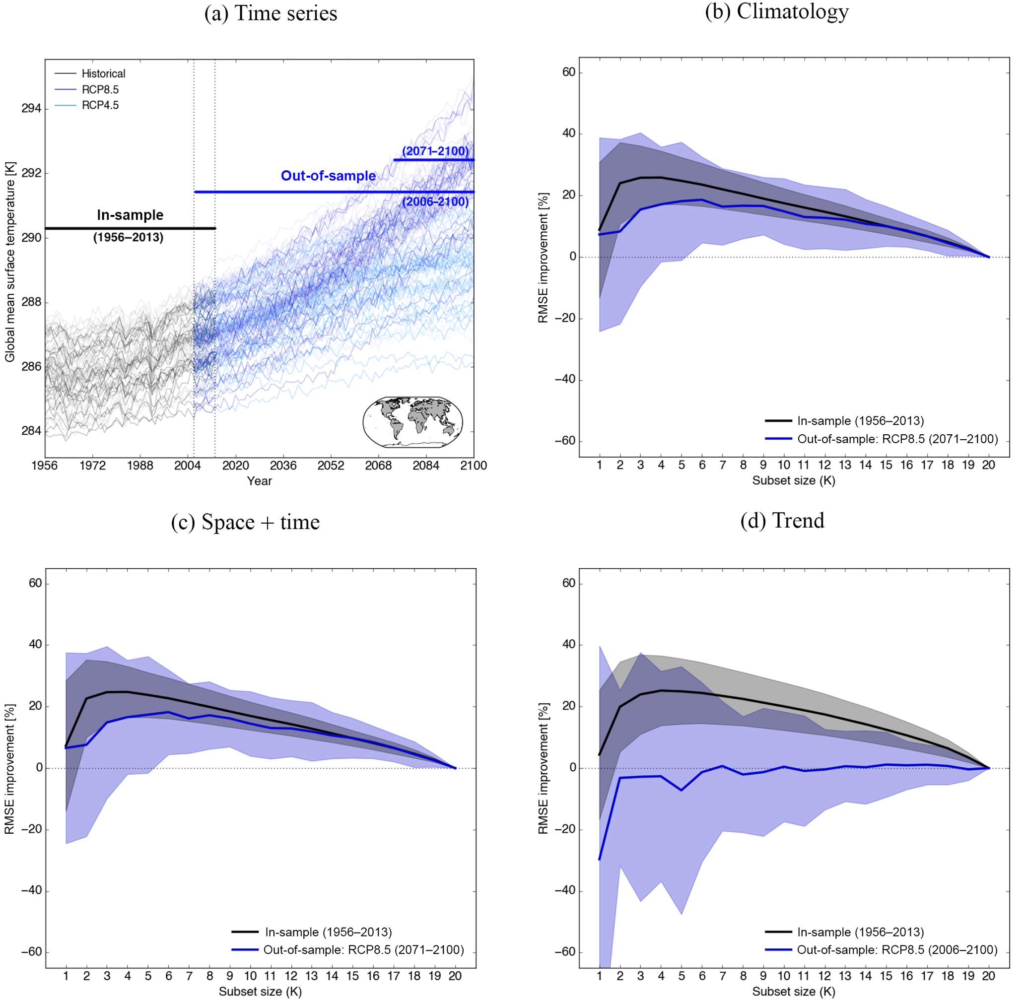 ESD - Selecting a climate model subset to optimise key ensemble