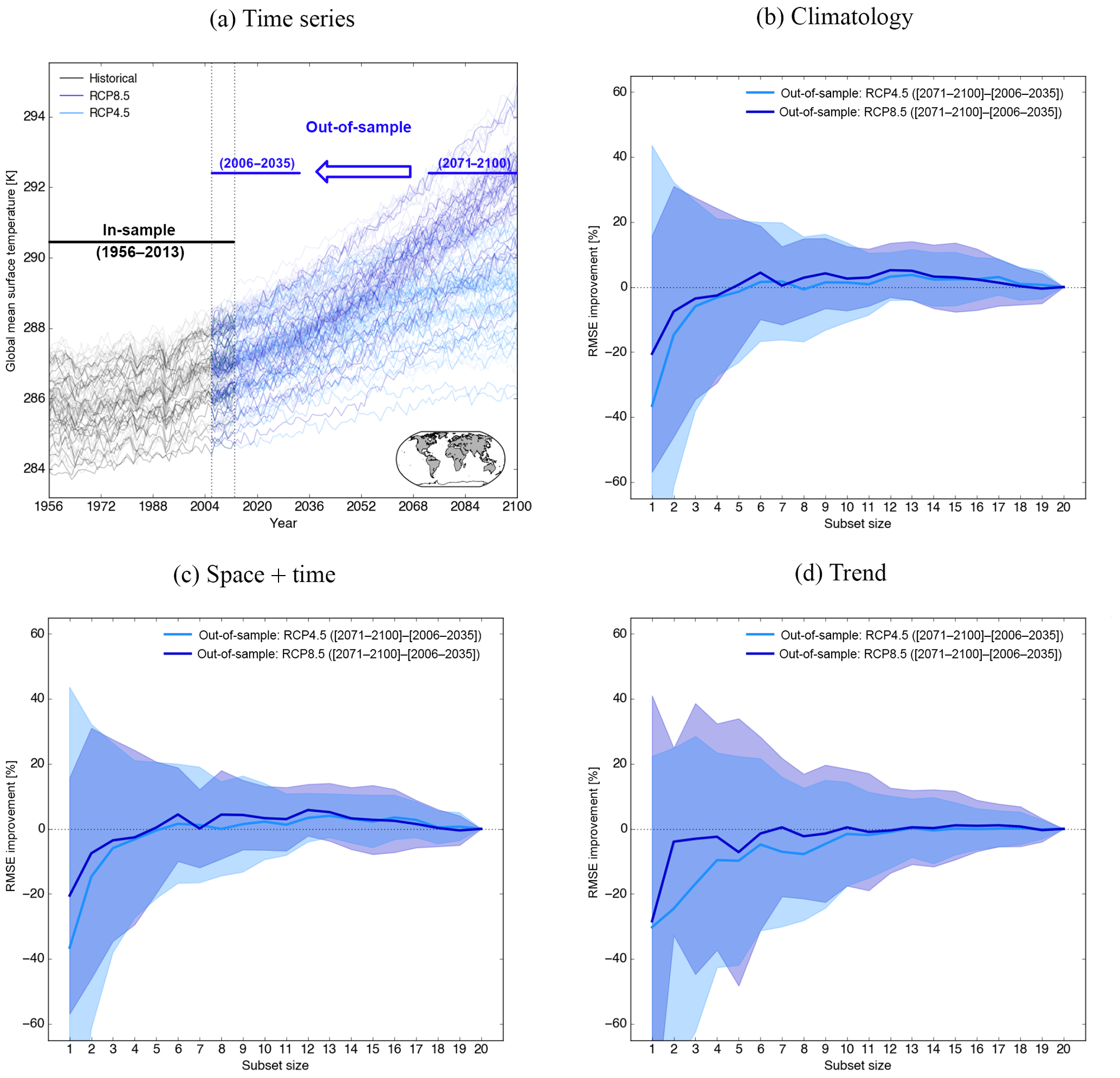 ESD - Selecting a climate model subset to optimise key