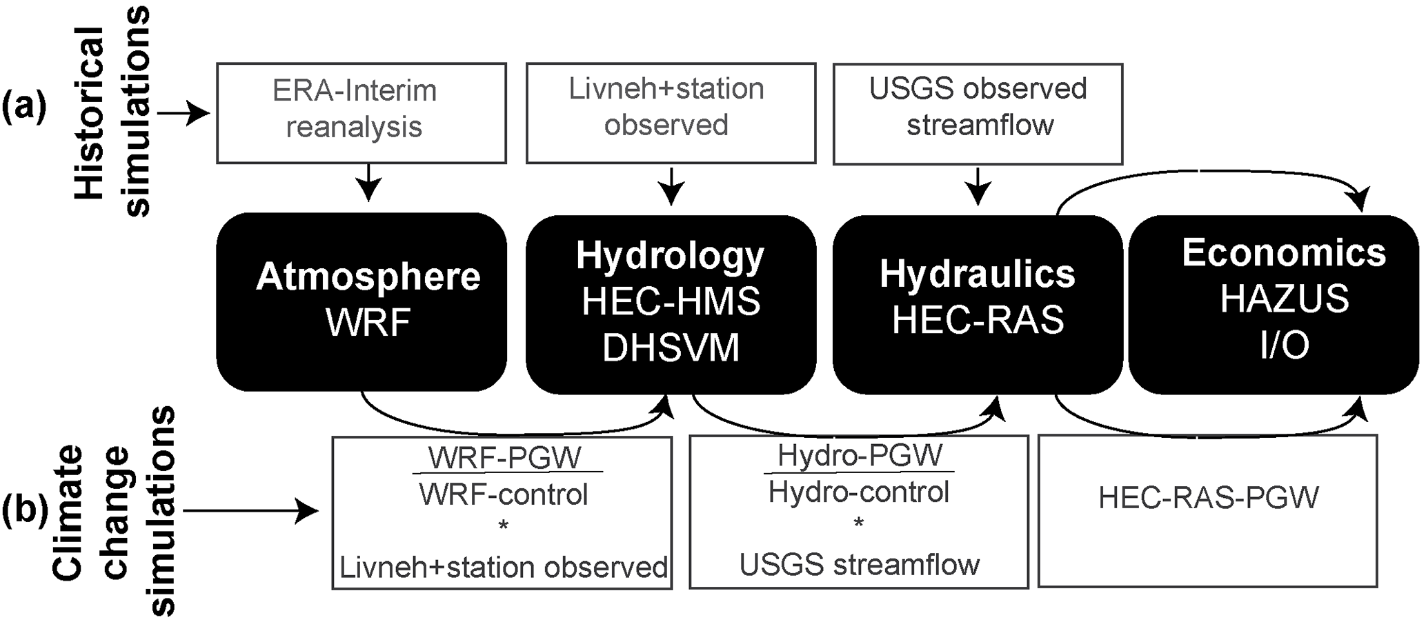 ESD - Tracking an atmospheric river in a warmer climate: from water