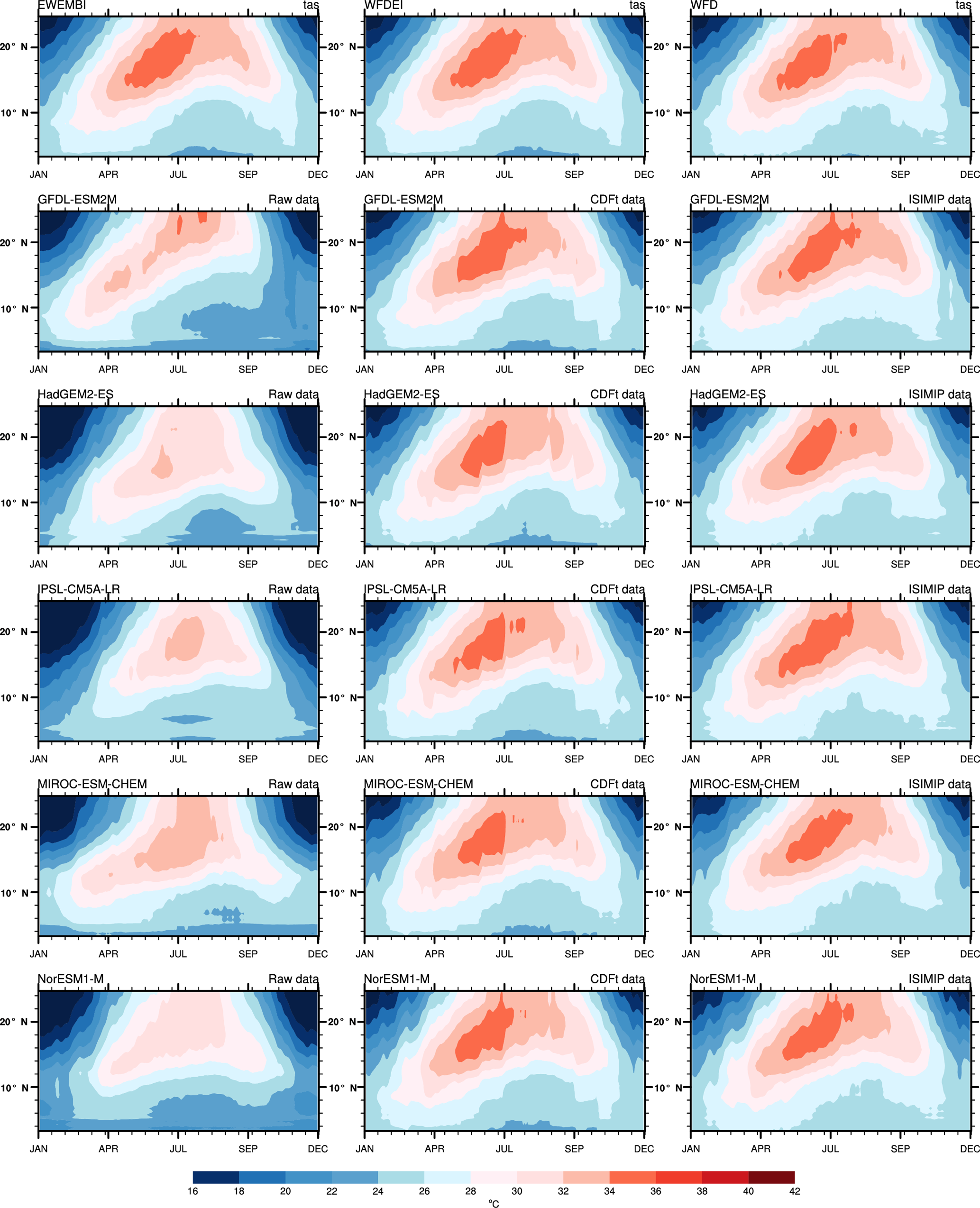 ESD - A bias-corrected CMIP5 dataset for Africa using the