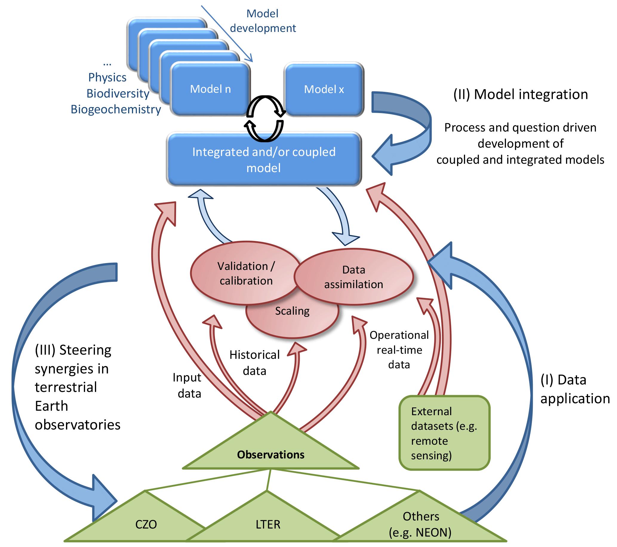 ESD - Steering operational synergies in terrestrial observation